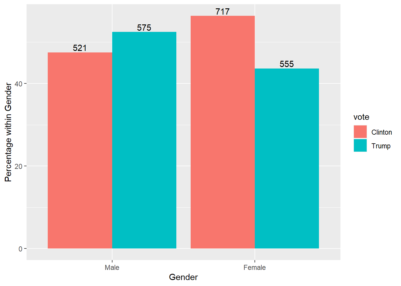 Bar graph of gender by vote