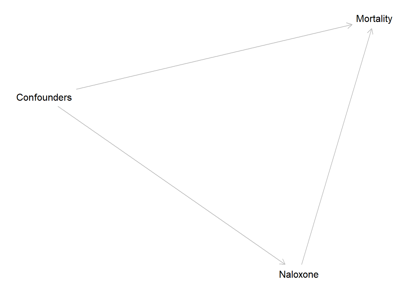 Relationship between confounders, naloxone and mortality