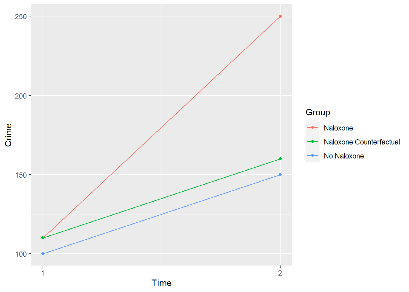 Change in Treatment between time 1 and time 2