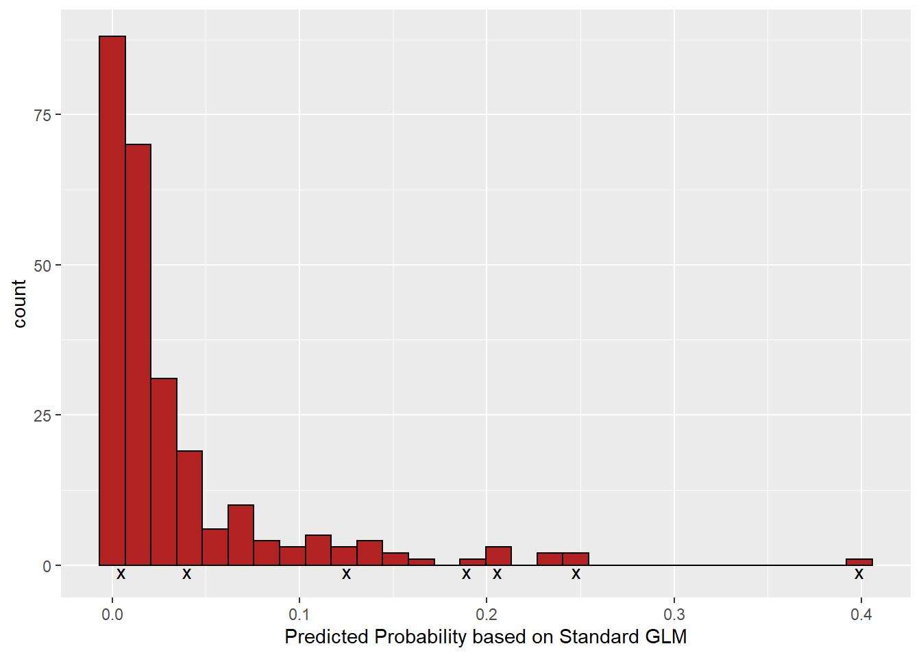the distribution of probabilities calculated for the test set based on the glm fit to the training data