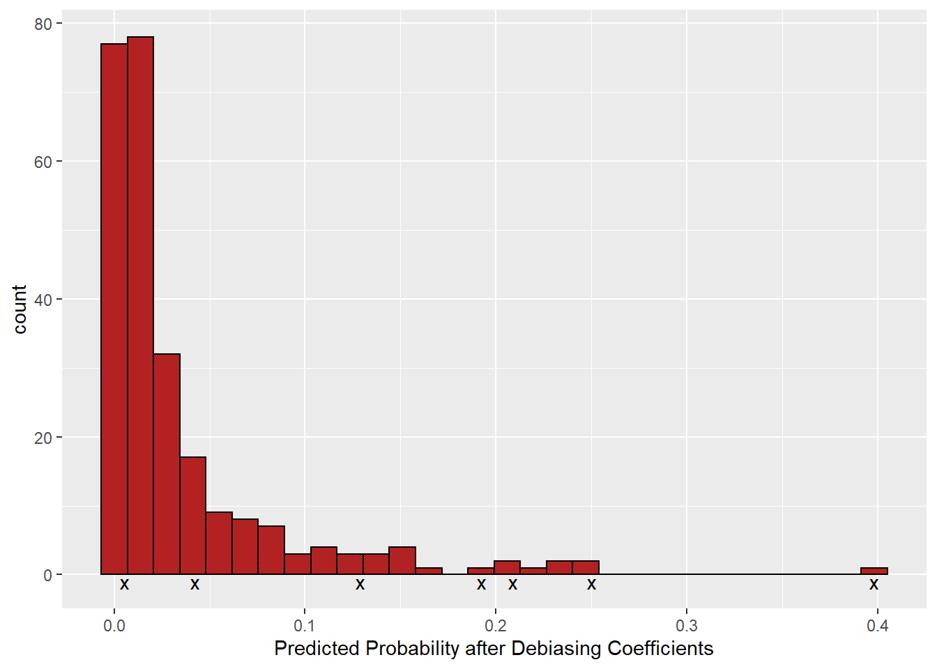Predicted probability after debiasing coefficients