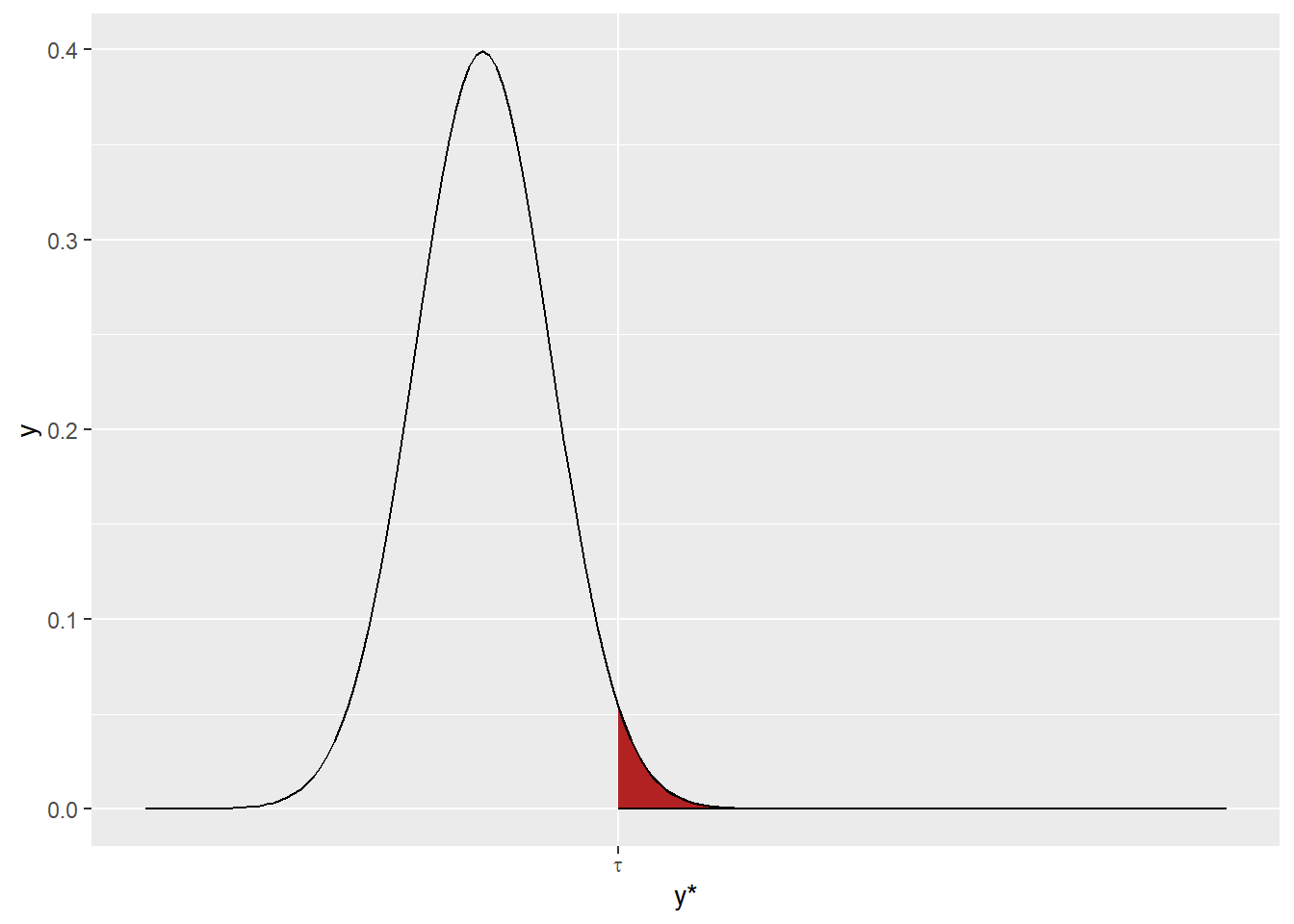 Area under the distribution that exceeds the threshold