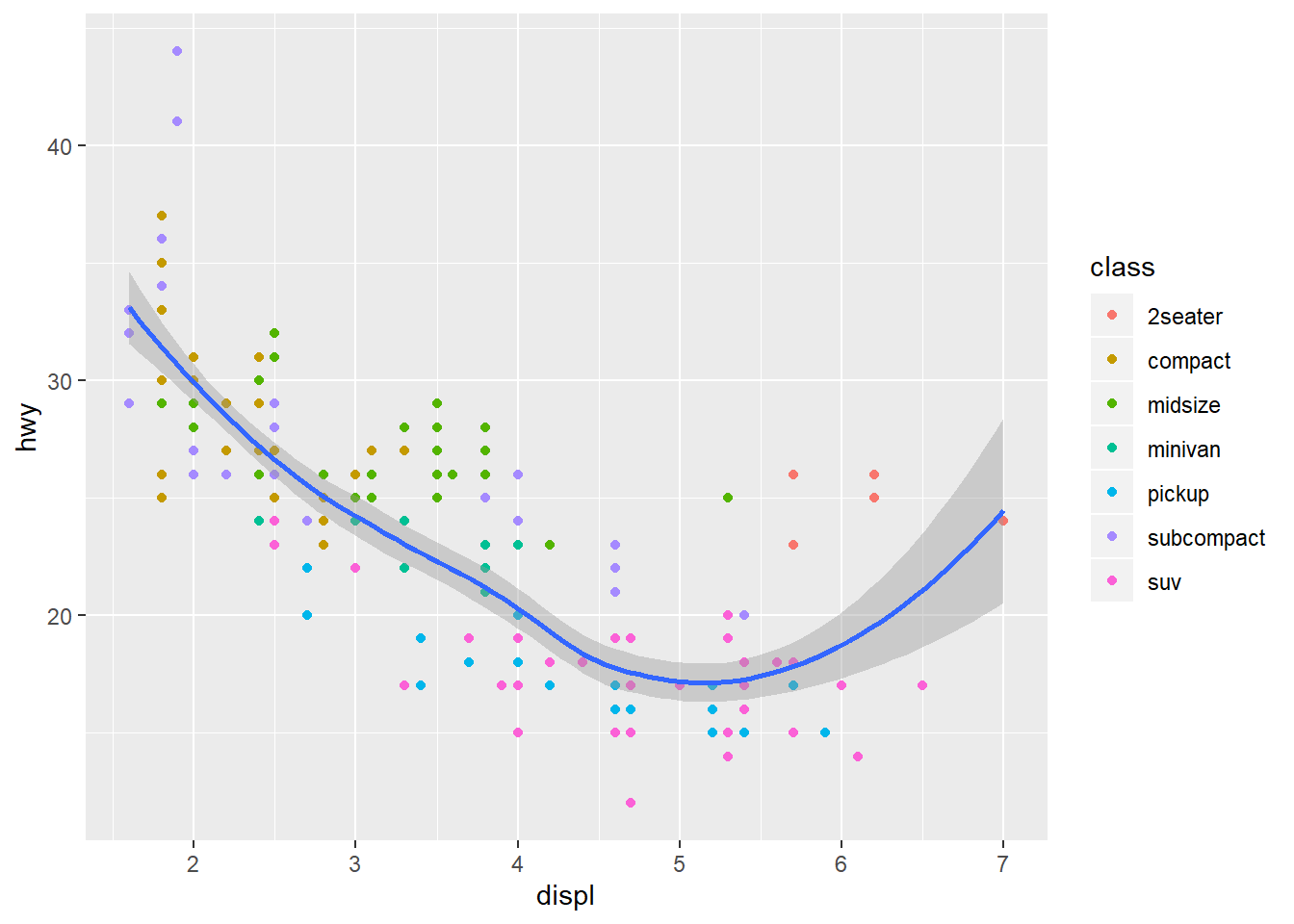 Introduction to Interactive Graphics in R with plotly   R